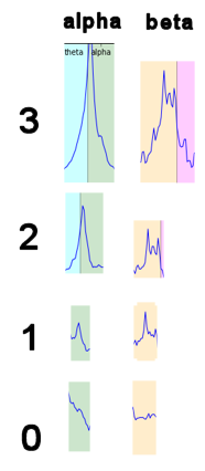 key for scoring peaks