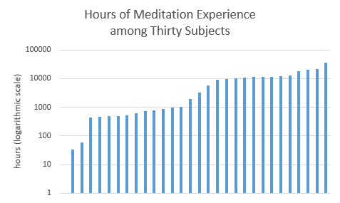 Subject hours of meditation experience