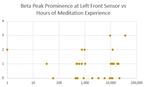 peak beta lf vs hrs