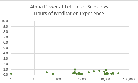 Alpha power lf vs hrs