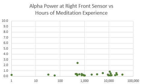 Alpha power rf vs hrs