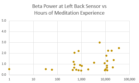 beta power lb vs hrs