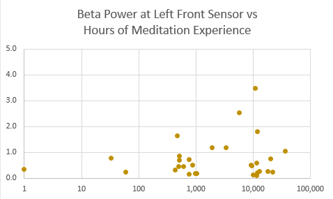 beta power lf vs hrs