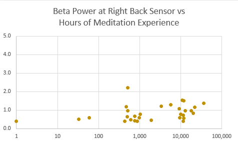 beta power rb vs hrs