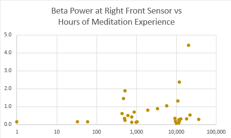 beta power rf vs hrs
